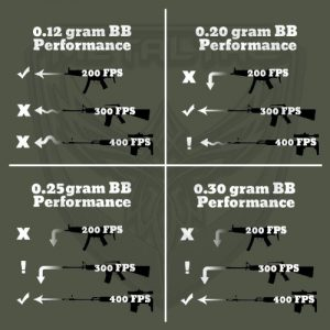 Airsoft bb performance
